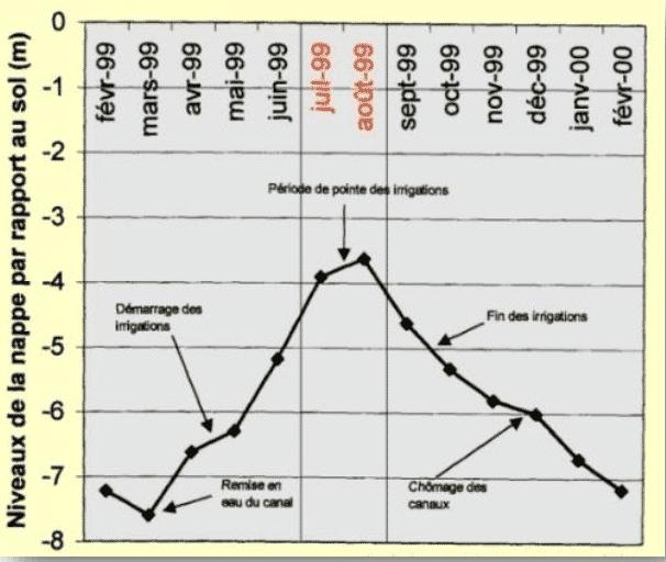 Graphique niveau des nappes phréatiques saisonnières et irrigation